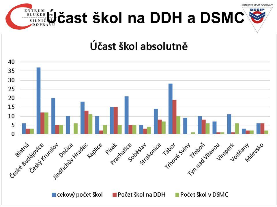 Účast škol na DDH a DSMC