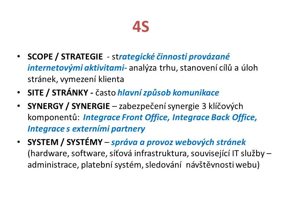 4S SCOPE / STRATEGIE - strategické činnosti provázané internetovými aktivitami- analýza trhu, stanovení cílů a úloh stránek, vymezení klienta.