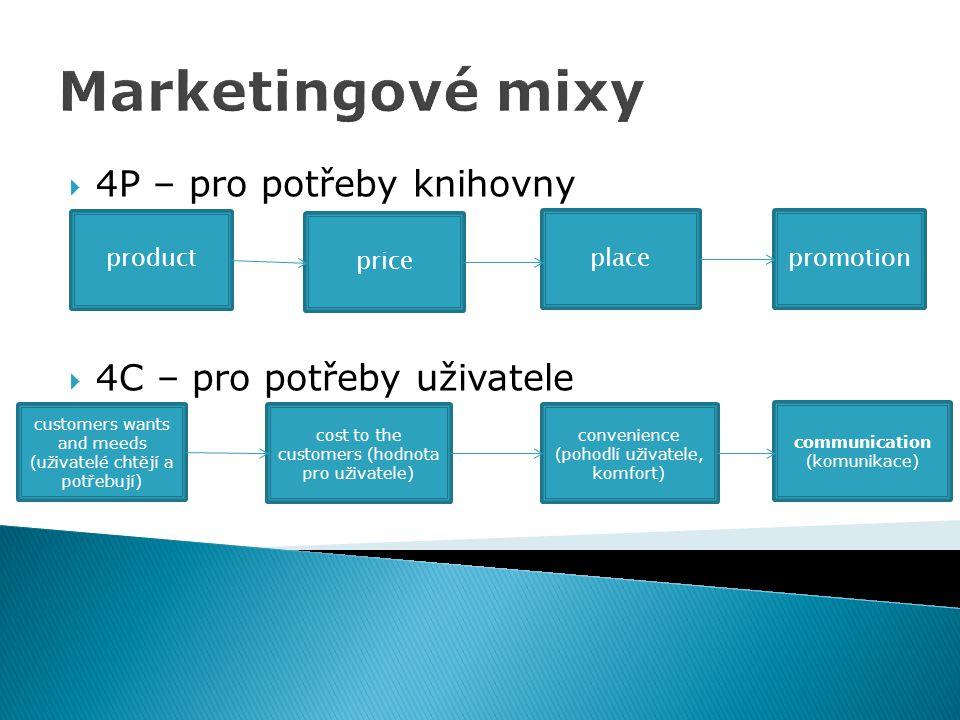 Marketingové mixy 4P – pro potřeby knihovny 4C – pro potřeby uživatele