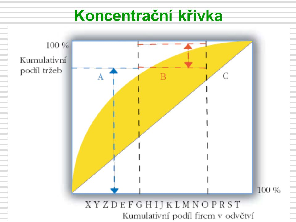 Koncentrační křivka