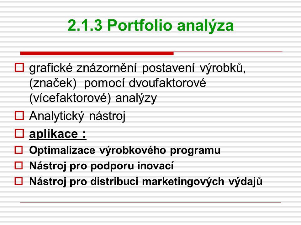 2.1.3 Portfolio analýza grafické znázornění postavení výrobků, (značek) pomocí dvoufaktorové (vícefaktorové) analýzy.