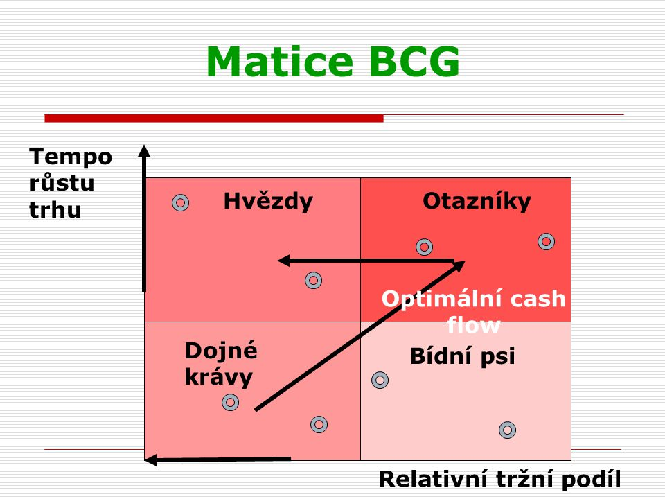 Matice BCG Tempo růstu trhu Hvězdy Otazníky Optimální cash flow