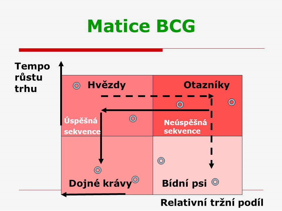 Matice BCG Tempo růstu trhu Hvězdy Otazníky Dojné krávy Bídní psi