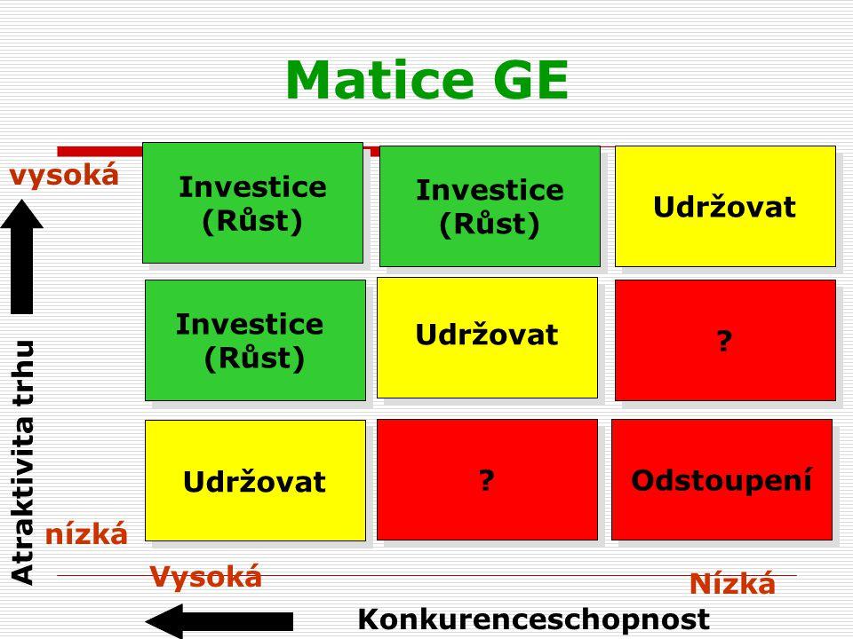 Matice GE Investice (Růst) Investice (Růst) Udržovat vysoká Investice