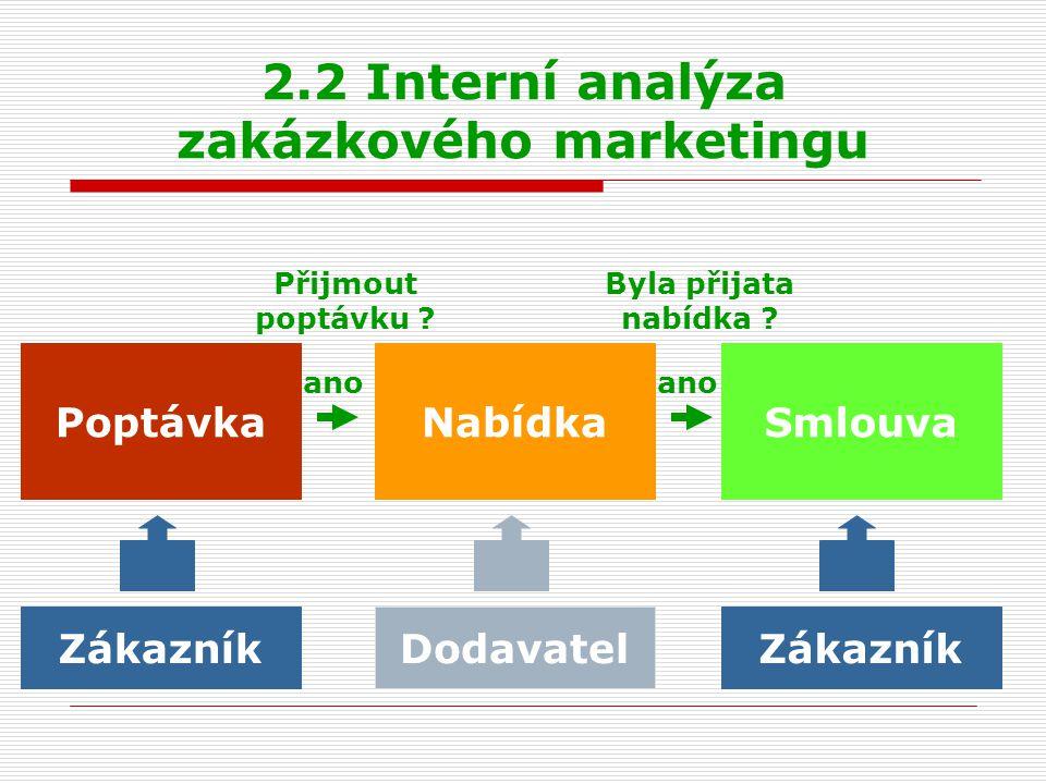 2.2 Interní analýza zakázkového marketingu