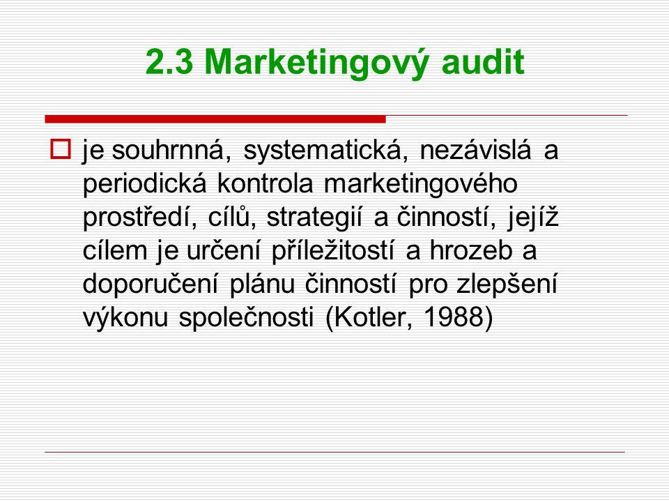 2.3 Marketingový audit