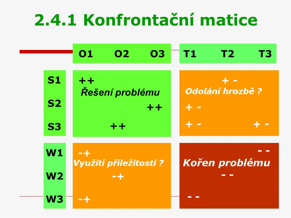 2.4.1 Konfrontační matice O1 O2 O3 T1 T2 T3 S1 S2 S3 ++ + -