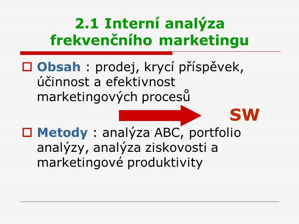 2.1 Interní analýza frekvenčního marketingu