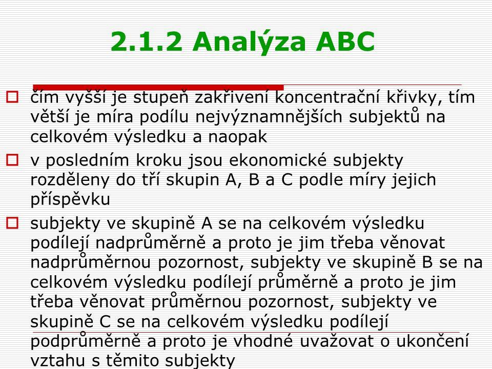 2.1.2 Analýza ABC čím vyšší je stupeň zakřivení koncentrační křivky, tím větší je míra podílu nejvýznamnějších subjektů na celkovém výsledku a naopak.