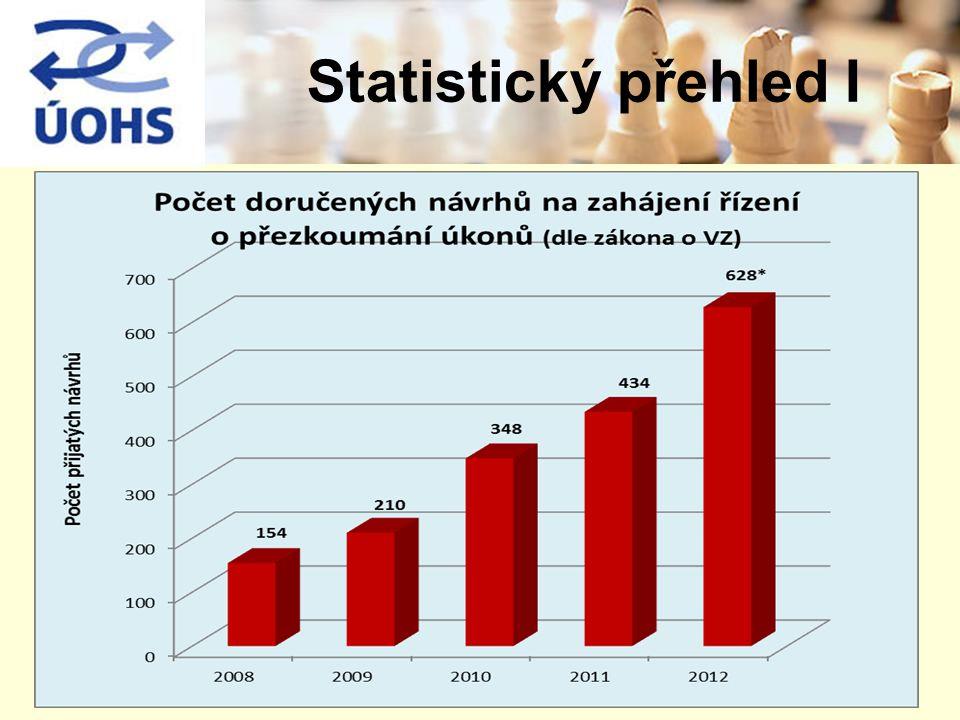 Statistický přehled I