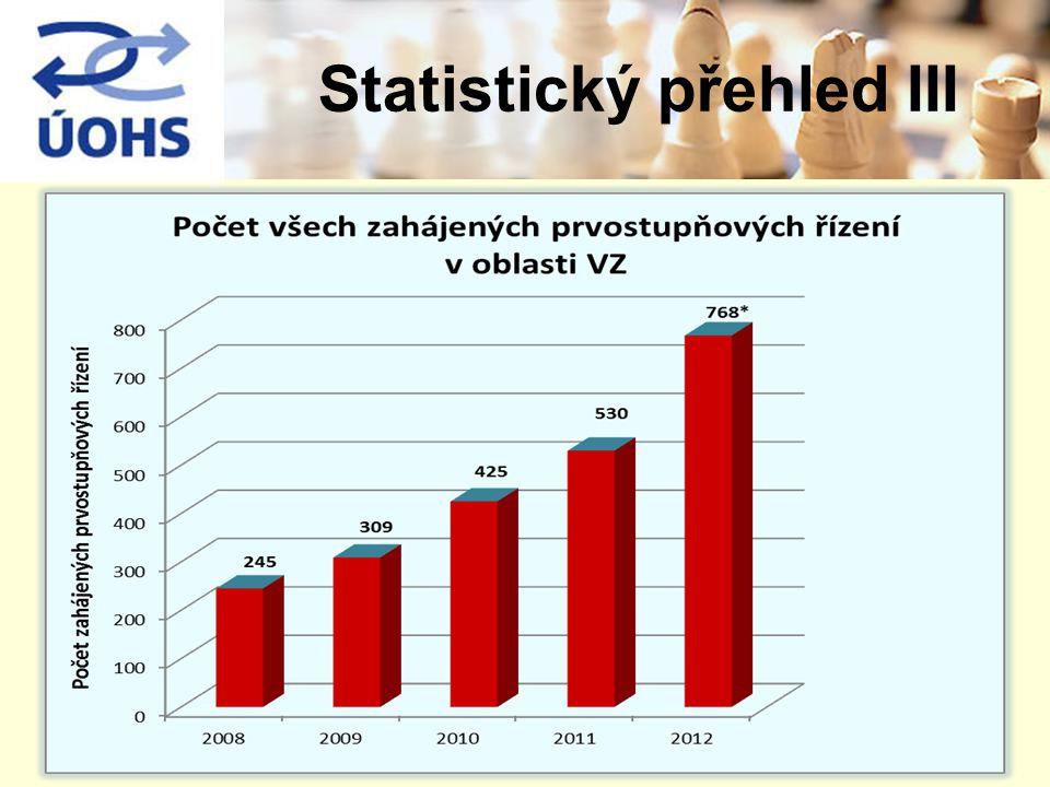 Statistický přehled III