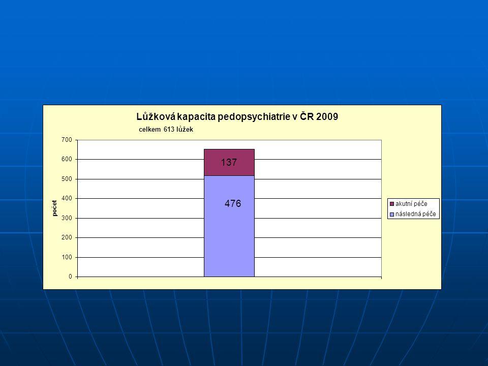 22% 78% Lůžková kapacita pedopsychiatrie v ČR 2009 celkem 613 lůžek