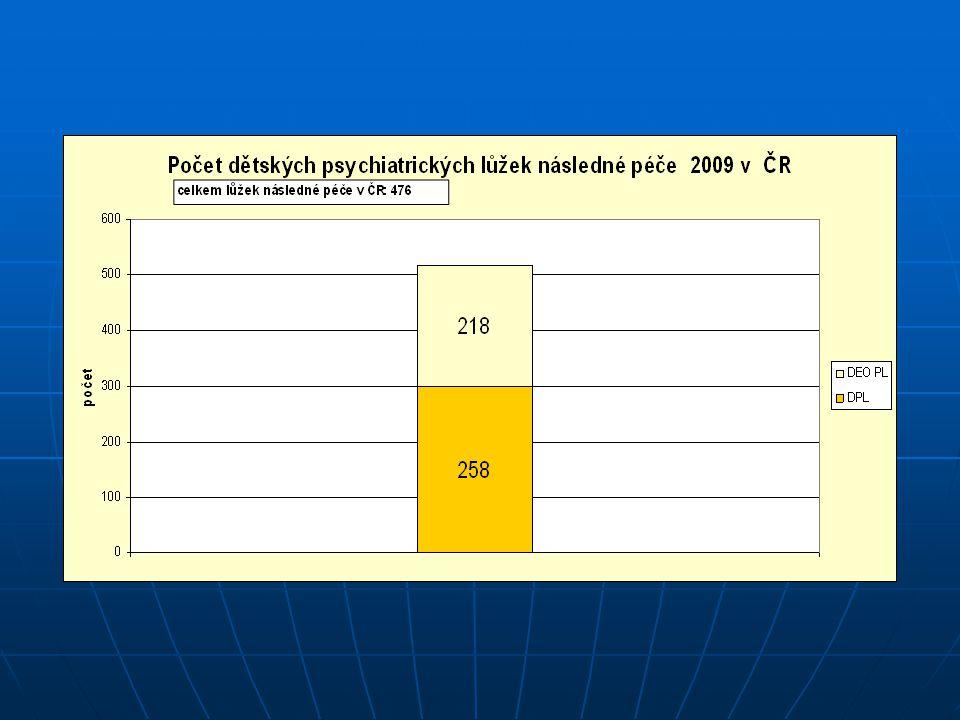 Celková pedopsychiatrická lůžková kapacita v ČR: 653 lůžek na 10 381 130 obyvatel