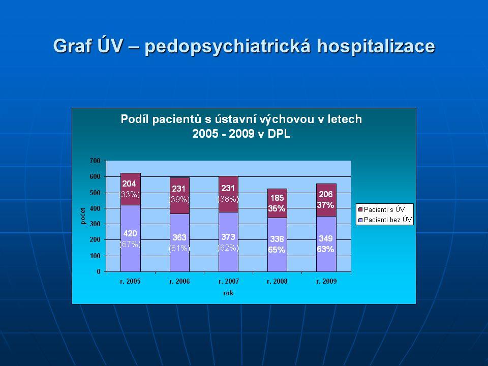 Graf ÚV – pedopsychiatrická hospitalizace