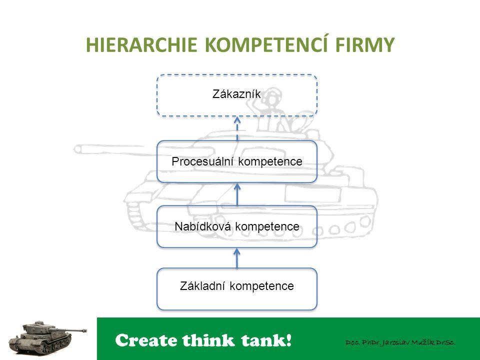 HIERARCHIE KOMPETENCÍ FIRMY
