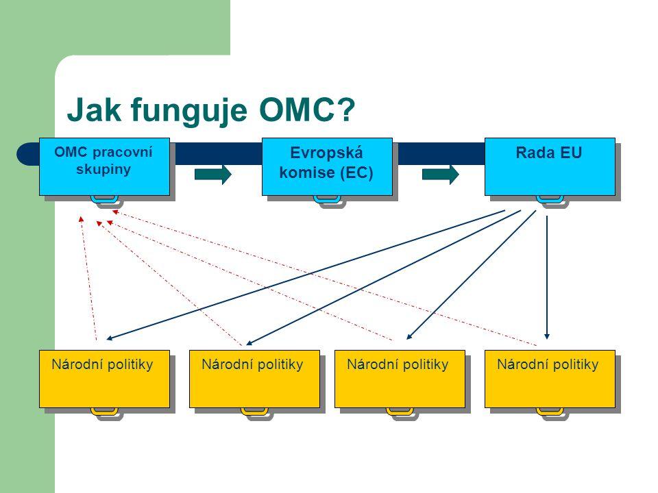 Jak funguje OMC Evropská komise (EC) Rada EU OMC pracovní skupiny