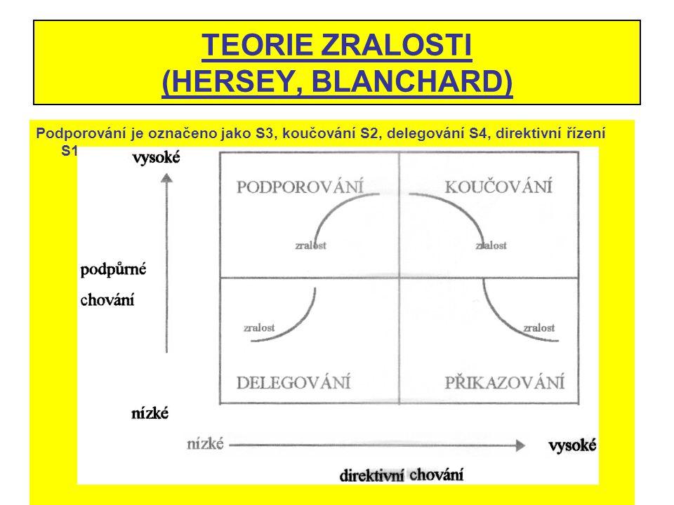 TEORIE ZRALOSTI (HERSEY, BLANCHARD)