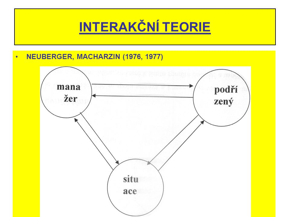 INTERAKČNÍ TEORIE NEUBERGER, MACHARZIN (1976, 1977)