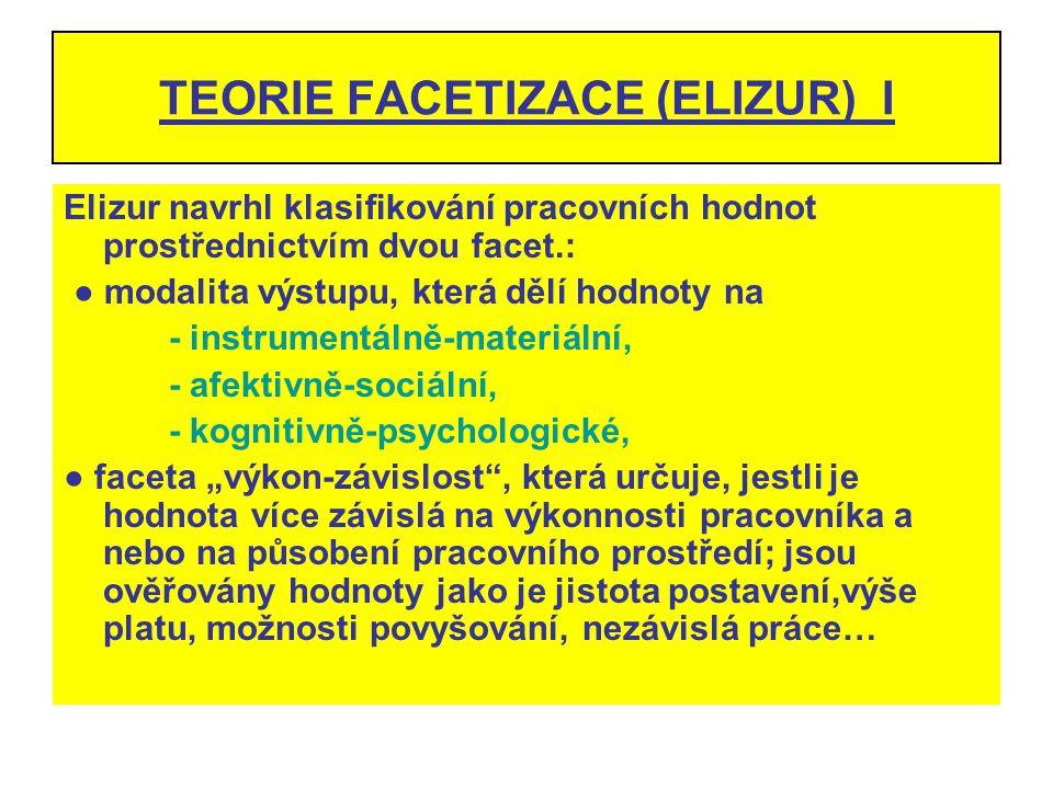 TEORIE FACETIZACE (ELIZUR) I