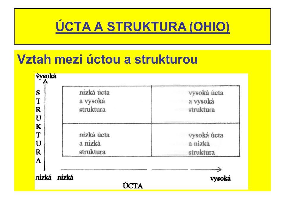 ÚCTA A STRUKTURA (OHIO)