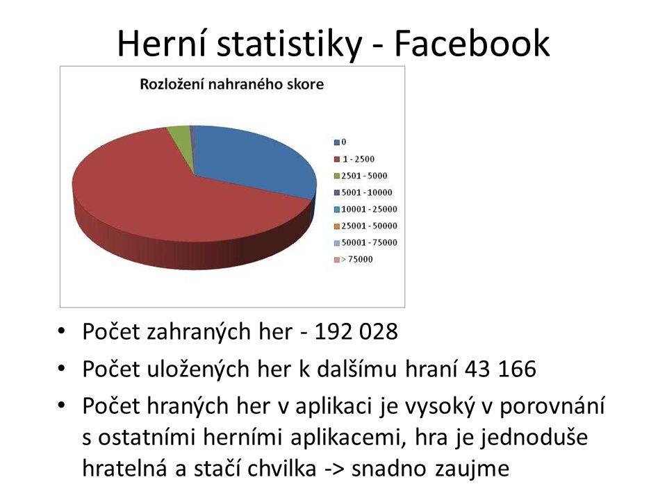 Herní statistiky - Facebook