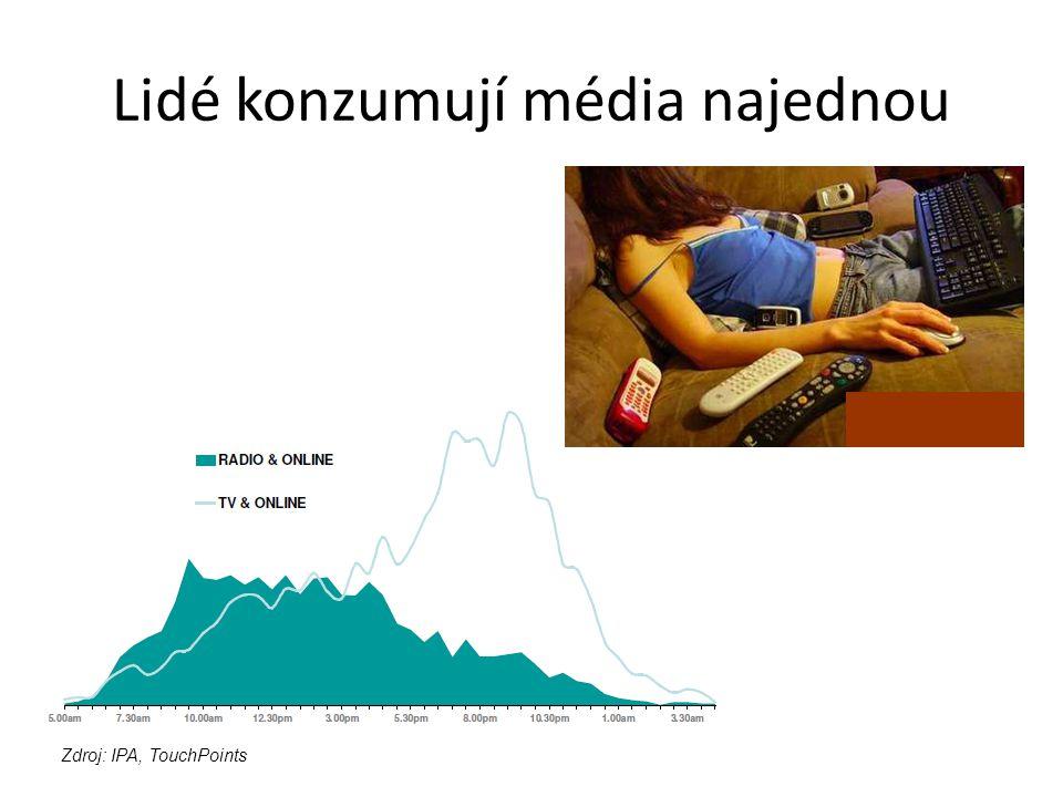 Lidé konzumují média najednou