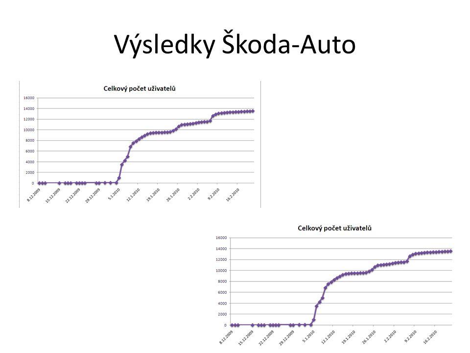 Výsledky Škoda-Auto