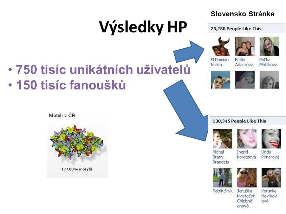 Výsledky HP 750 tisíc unikátních uživatelů 150 tisíc fanoušků