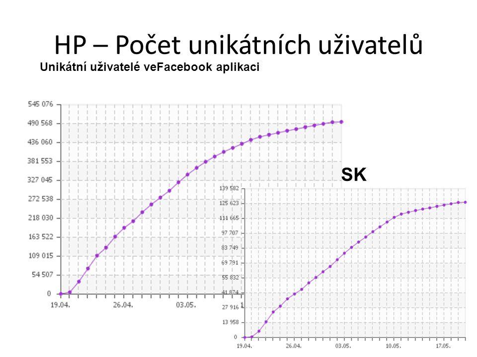 HP – Počet unikátních uživatelů