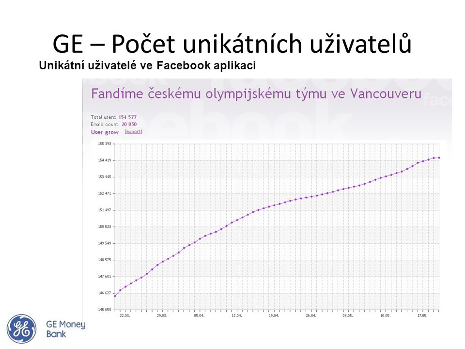 GE – Počet unikátních uživatelů