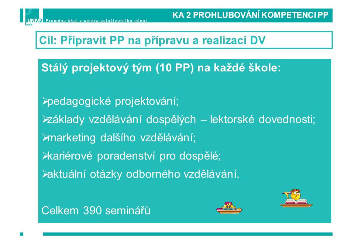 KA 2 PROHLUBOVÁNÍ KOMPETENCI PP