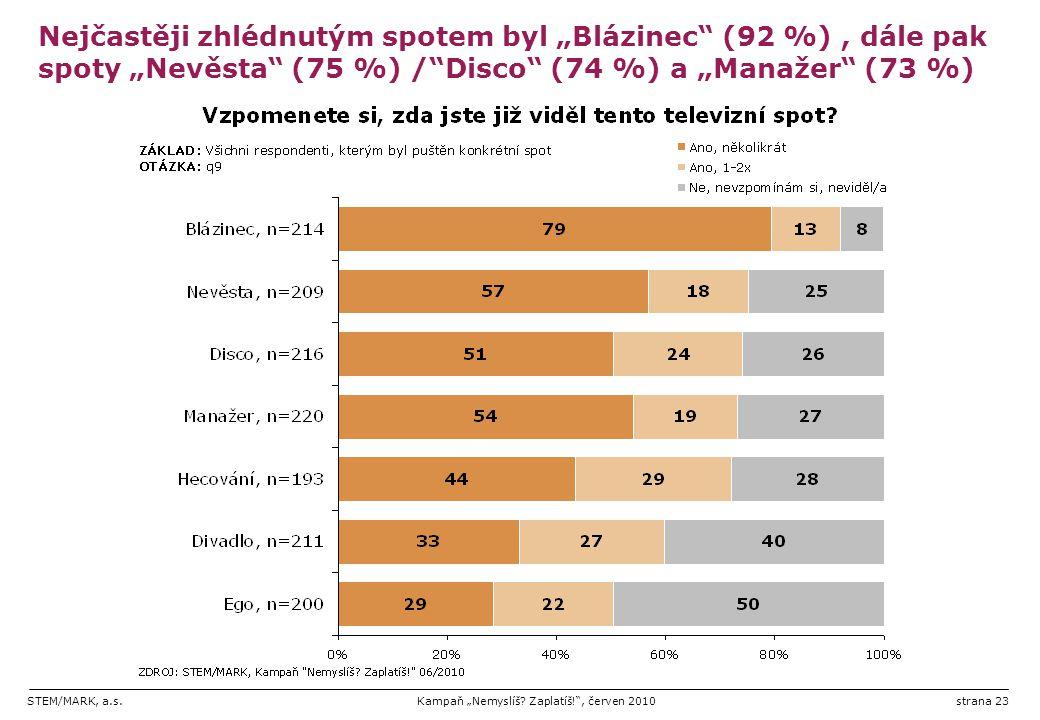 """Nejčastěji zhlédnutým spotem byl """"Blázinec (92 %) , dále pak spoty """"Nevěsta (75 %) / Disco (74 %) a """"Manažer (73 %)"""