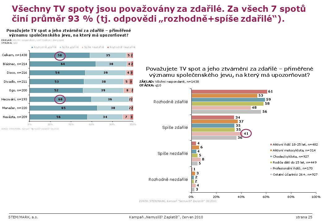 Všechny TV spoty jsou považovány za zdařilé