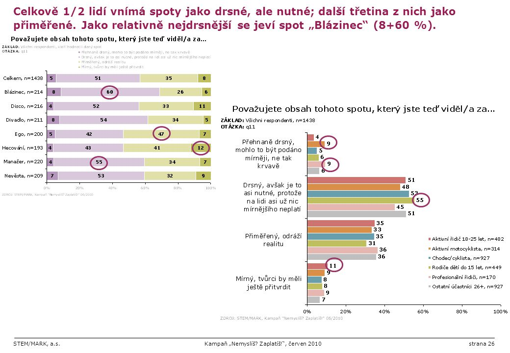 Celkově 1/2 lidí vnímá spoty jako drsné, ale nutné; další třetina z nich jako přiměřené.