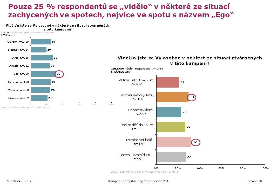 """Pouze 25 % respondentů se """"vidělo v některé ze situací zachycených ve spotech, nejvíce ve spotu s názvem """"Ego"""