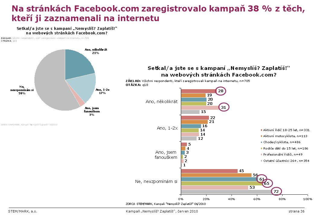 Na stránkách Facebook.com zaregistrovalo kampaň 38 % z těch, kteří ji zaznamenali na internetu