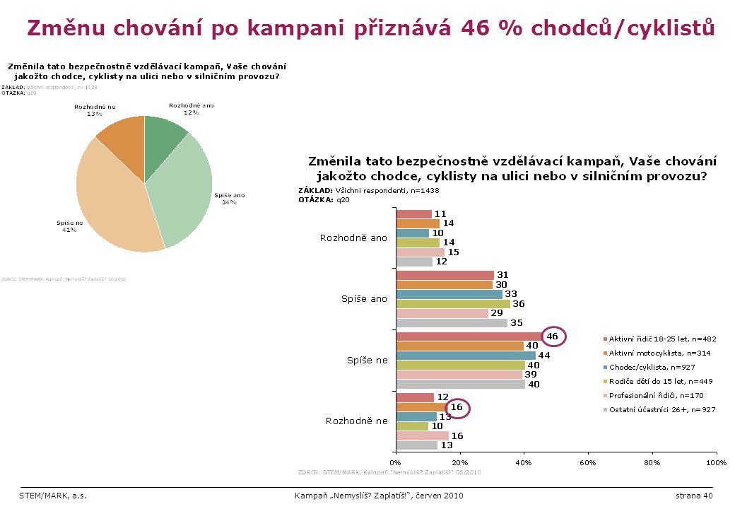 Změnu chování po kampani přiznává 46 % chodců/cyklistů