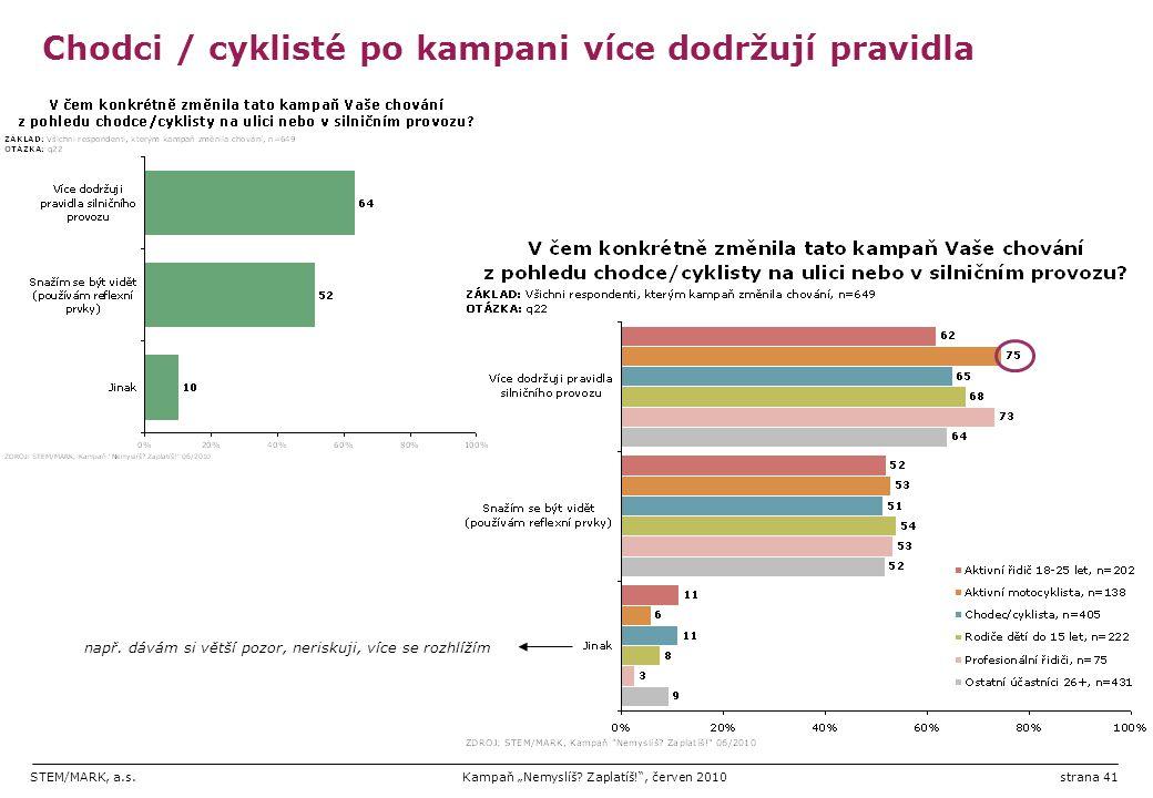 Chodci / cyklisté po kampani více dodržují pravidla