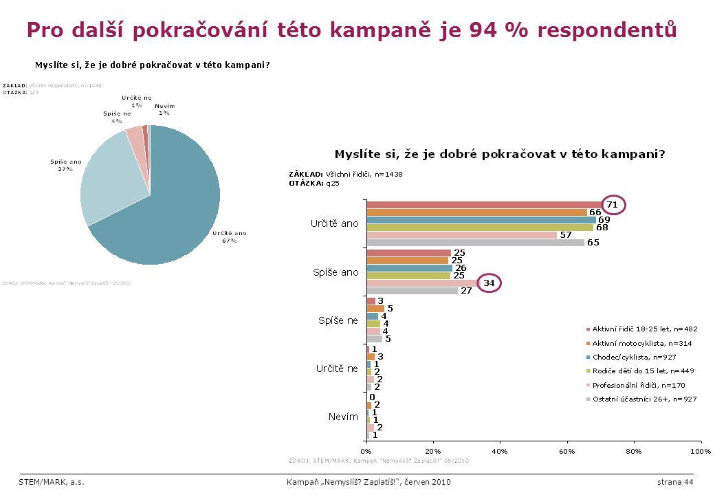 Pro další pokračování této kampaně je 94 % respondentů