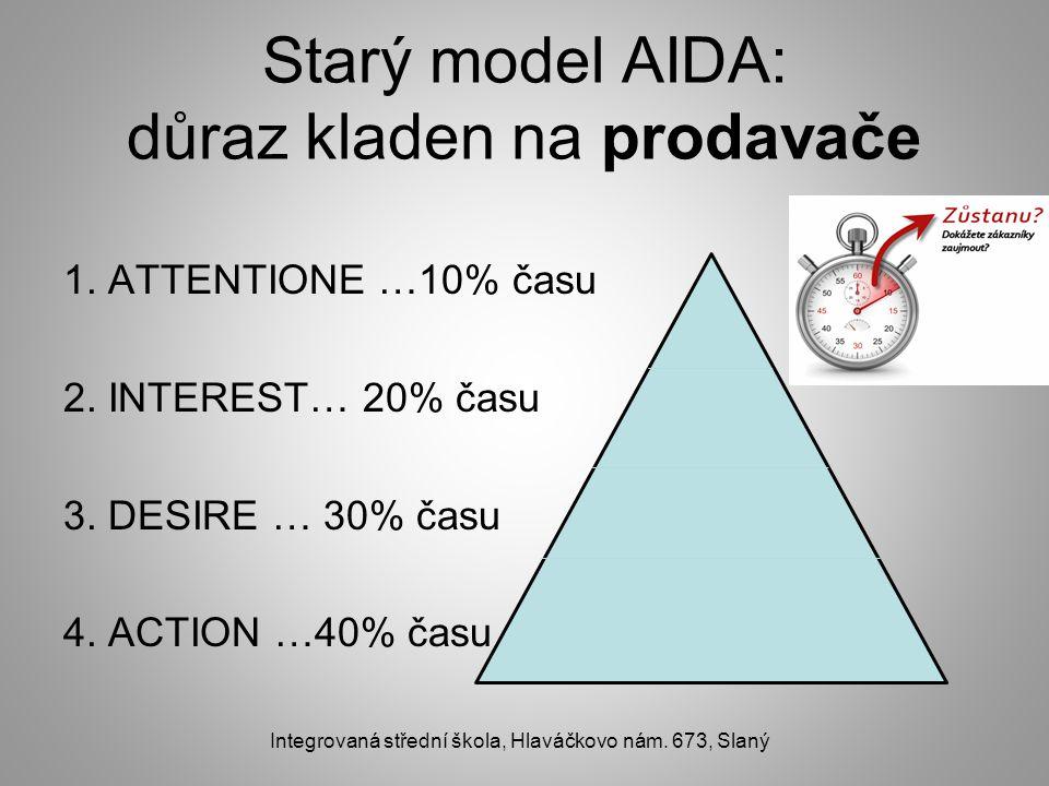 Starý model AIDA: důraz kladen na prodavače