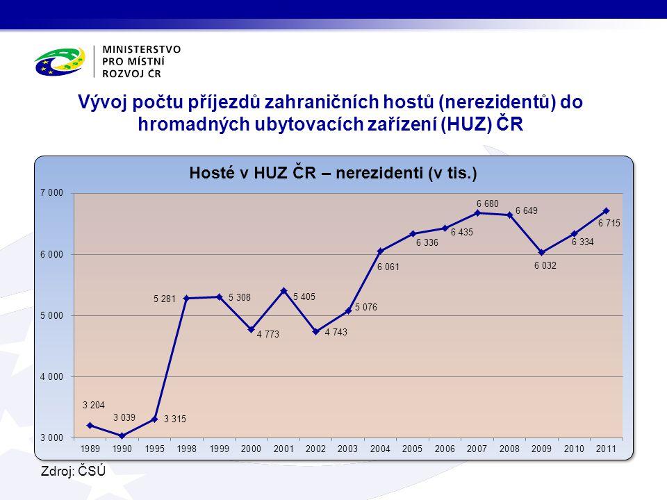 Vývoj počtu příjezdů zahraničních hostů (nerezidentů) do hromadných ubytovacích zařízení (HUZ) ČR
