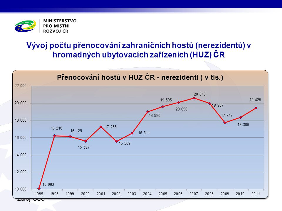 Vývoj počtu přenocování zahraničních hostů (nerezidentů) v hromadných ubytovacích zařízeních (HUZ) ČR