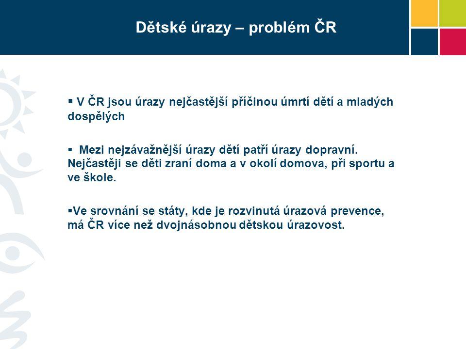 Dětské úrazy – problém ČR
