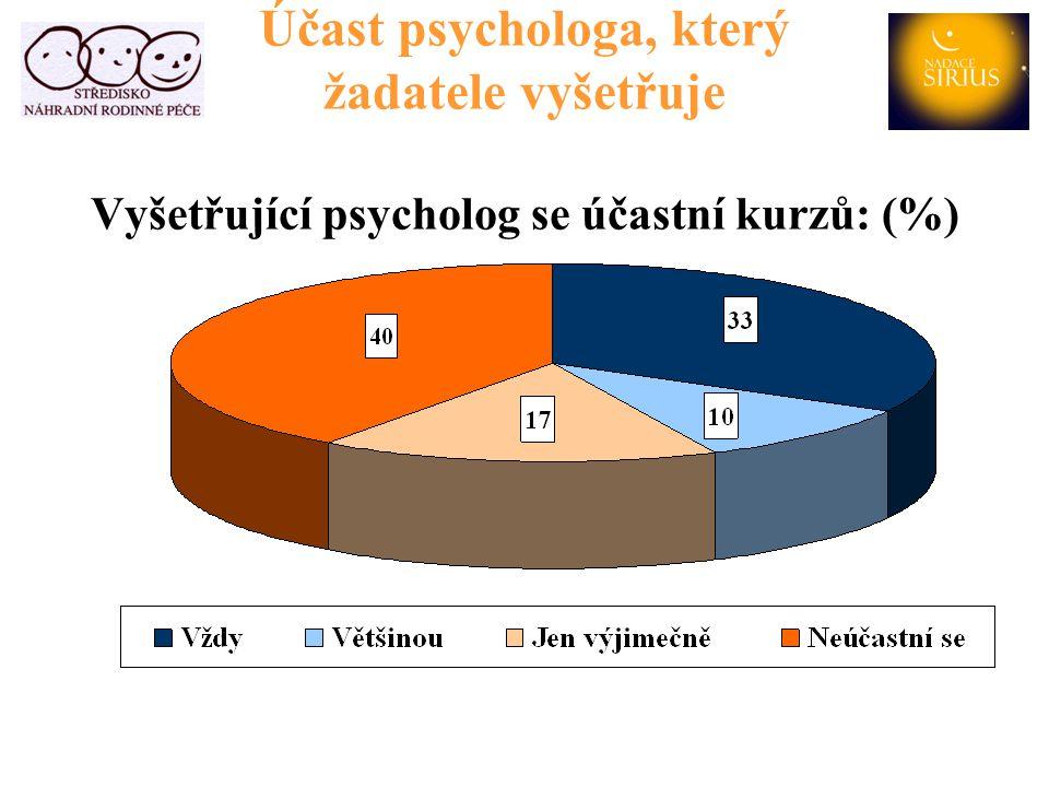 Účast psychologa, který žadatele vyšetřuje Vyšetřující psycholog se účastní kurzů: (%)