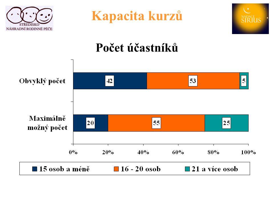 Kapacita kurzů Počet účastníků