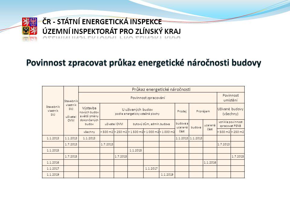 Povinnost zpracovat průkaz energetické náročnosti budovy