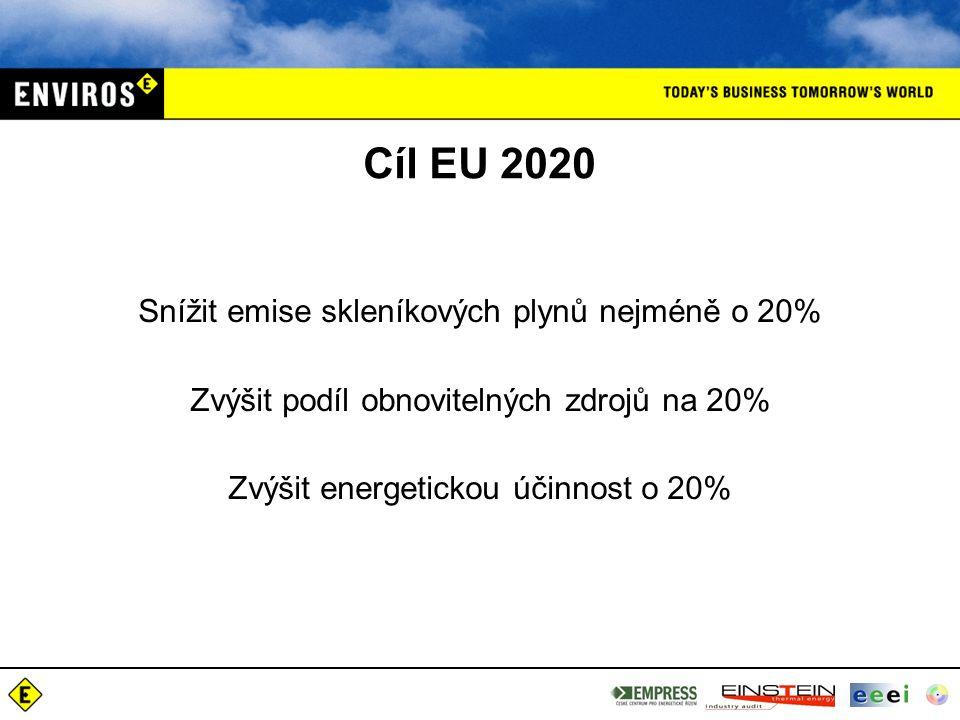 Cíl EU 2020 Snížit emise skleníkových plynů nejméně o 20%