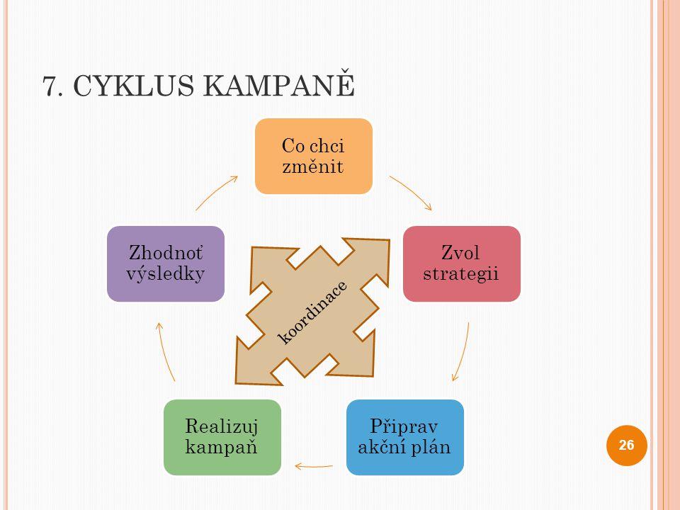 7. CYKLUS KAMPANĚ Co chci změnit Zvol strategii Připrav akční plán
