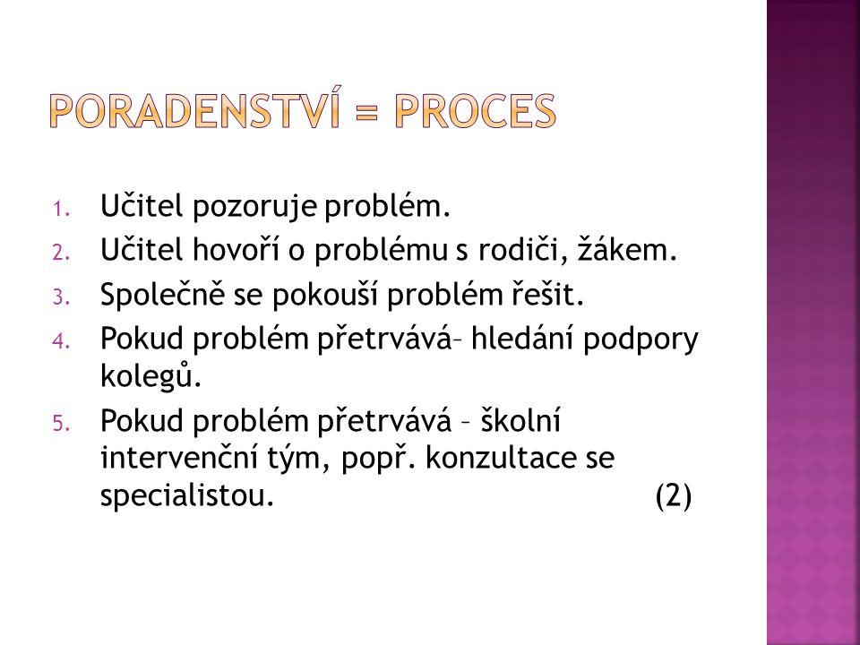Poradenství = proces Učitel pozoruje problém.