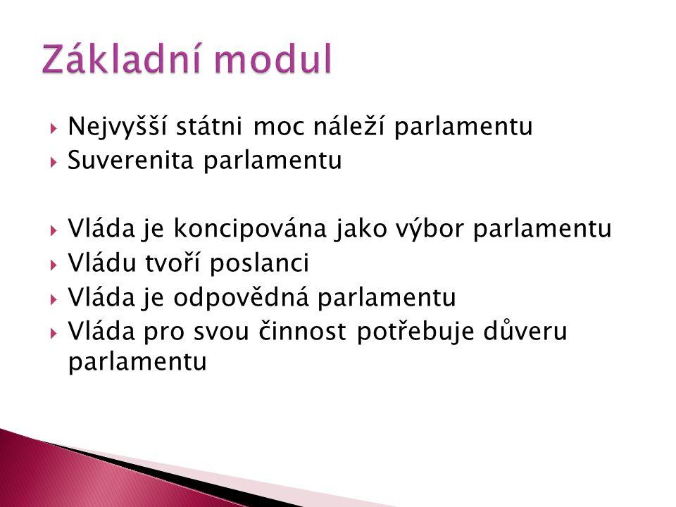 Základní modul Nejvyšší státni moc náleží parlamentu